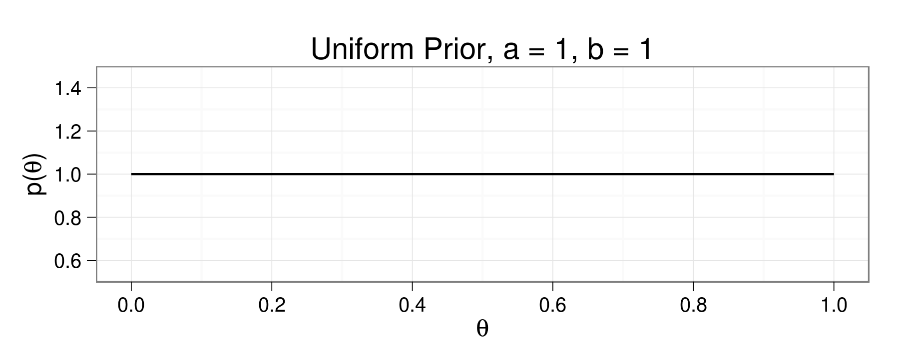 To the Basics: Bayesian Inference on A Binomial Proportion